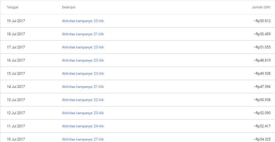 harga klik perhari google adwords surabaya