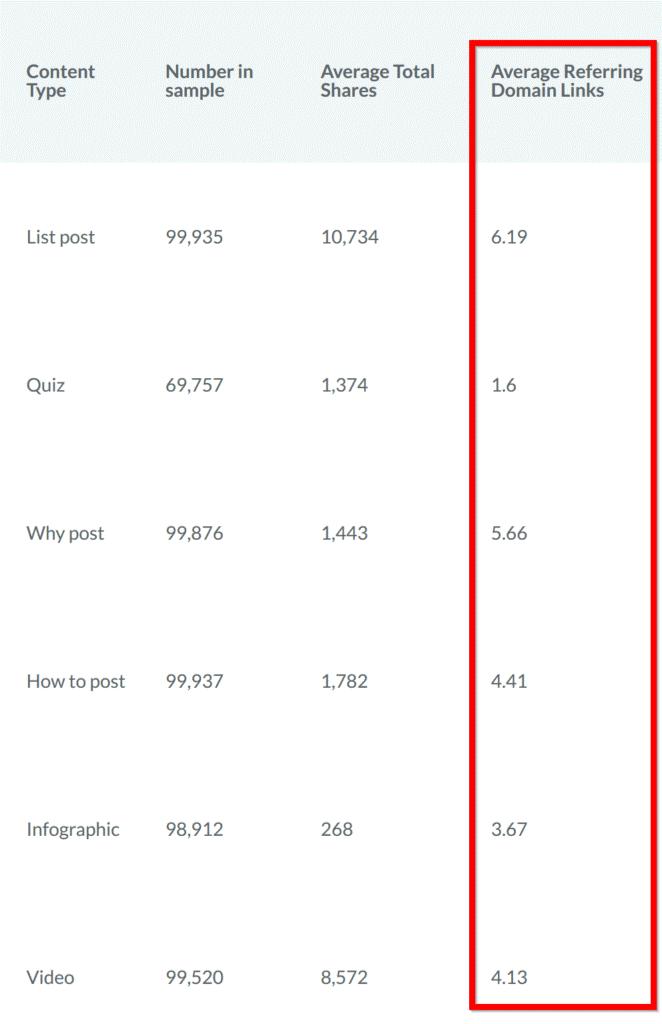 grafik average domain Membangun Backlink yang Mampu Menghasilkan Ribuan Backlink
